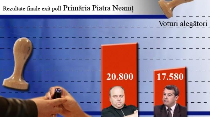 vot_piatra neamt