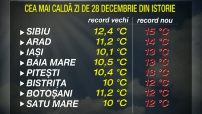 temperaturi record