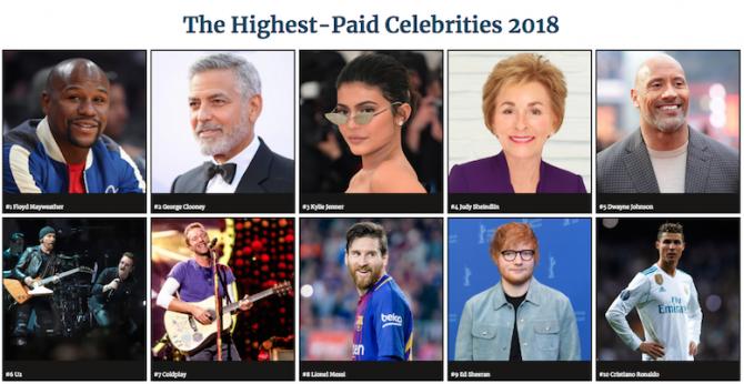 Forbes Celebrity 100. foto: captura forbes.com