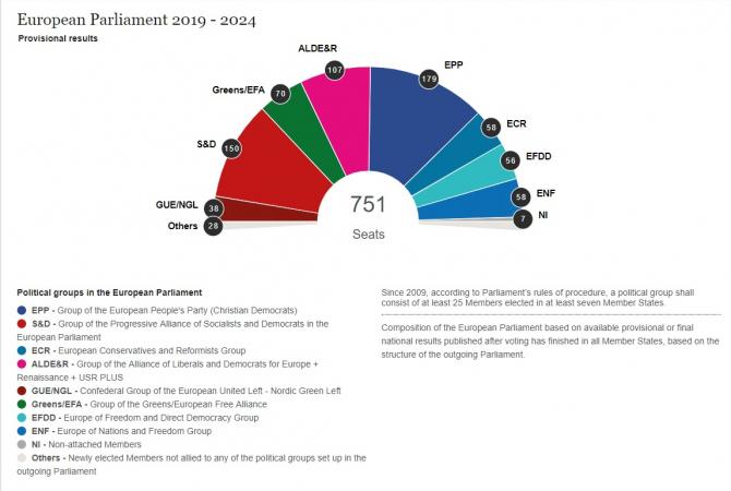 Parlamentul European după alegeri