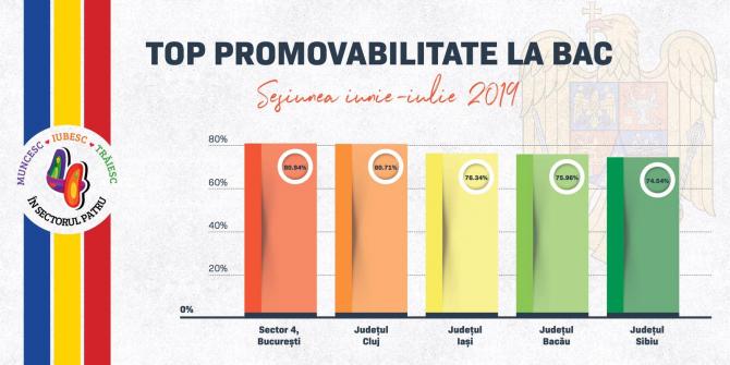 promovabilitate BAC 2019