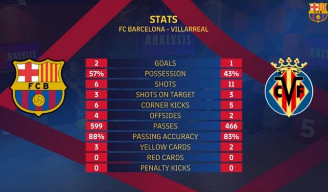 Barcelona - Villarreal rezultat final. Messi, iese accidentat