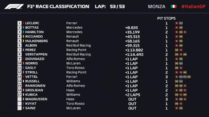 La Monza 2019 Formula 1 - Clasament final. foto: @Formula1 - FB