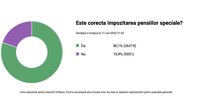 1. -imagine fara descriere- (sondaj-pensii-speciale_52704400.png)