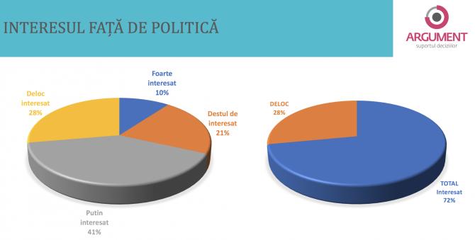 2. -imagine fara descriere- (sondaj-argument-interesul-fata-de-politica_16076500.png)