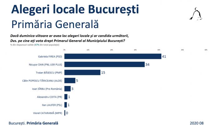 2. -imagine fara descriere- (sondaj-sociopol-bucuresti_88401400.png)