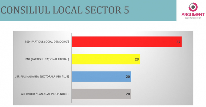 3. -imagine fara descriere- (consiliu_local_sector5_91463500.JPG)