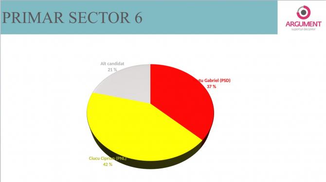 3. -imagine fara descriere- (sector-6-primar_02573700.jpg)