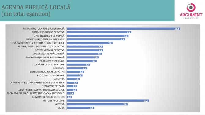 2. -imagine fara descriere- (agenda-publica-locala-sondaj-argument-20-nov_76505400.png)