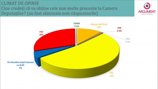 2. -imagine fara descriere- (sondaj-argument-cine-cred-romanii-ca-va-castiga_32750300.png)