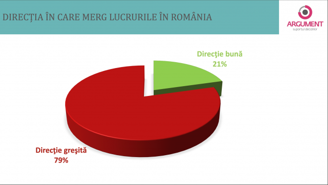 1. -imagine fara descriere- (sondaj-argument-directia-romaniei-20-nov_14379700.png)