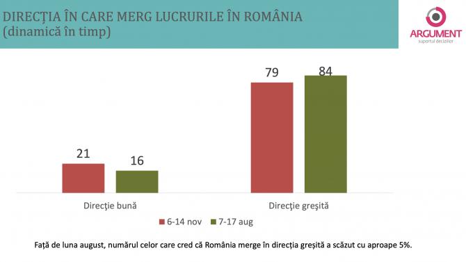 3. -imagine fara descriere- (sondaj-argument-directia-romaniei-comparatie_35902900.png)