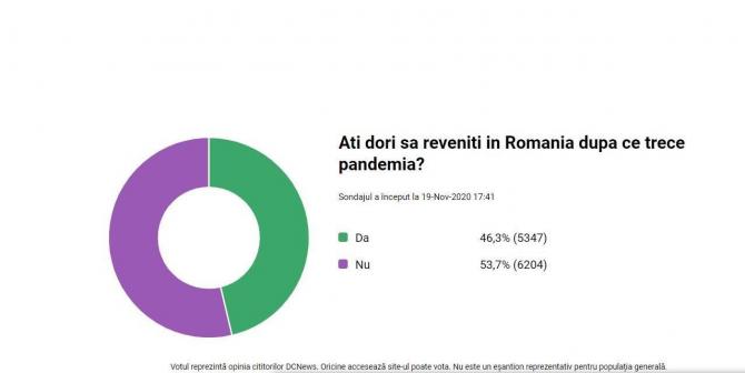 1. -imagine fara descriere- (sondaj-revenire-romania-romani-diaspora_47763700.jpg)