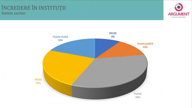 2. -imagine fara descriere- (sondaj-sistem-sanitar_57686200.png)
