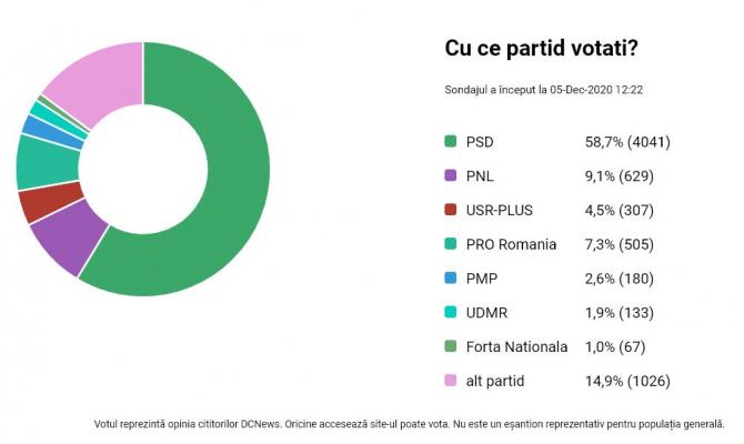 2. -imagine fara descriere- (sondaj_dcnews_cu_ce_partid_votati_18441900.JPG)