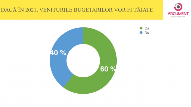 1. -imagine fara descriere- (argument_sondaj_bugetari_venituri_18533400.jpg)