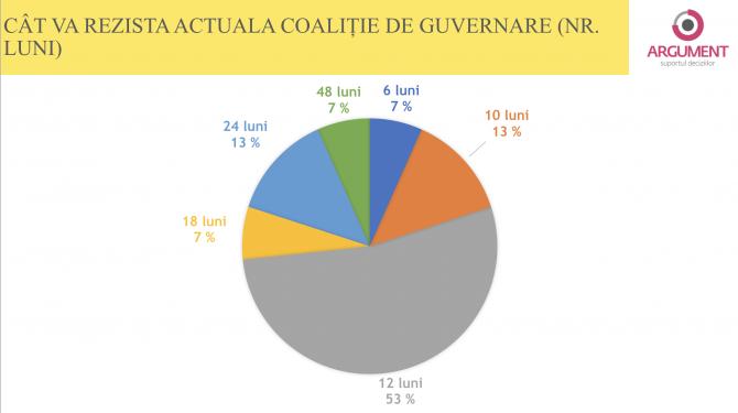 1. -imagine fara descriere- (sondaj-argument-cat-va-rezista-coalitia-de-guvernare_75635000.png)