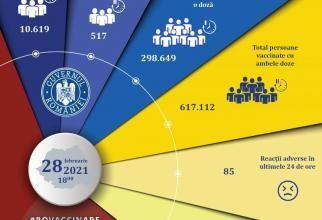 Vaccinare împotriva Covid-19. Cifrele zilei în România, actualizare 28 februarie