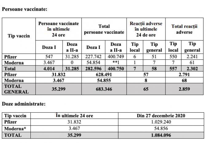 1. Români vac... (bilant_vaccinare_13_februarie_61172500.jpg)