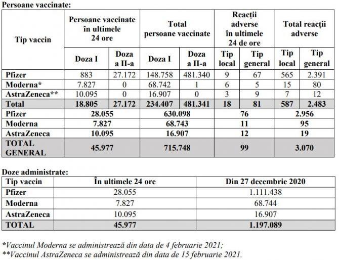 2. -imagine fara descriere- (vacccinare_coronavirus_16_februarie_tabel_cncav_37407000.jpg)