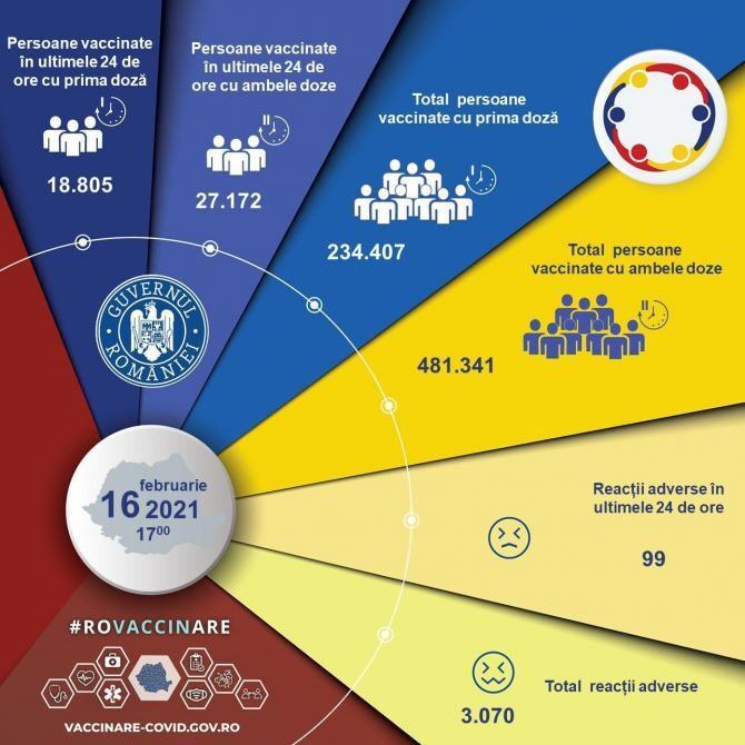 Persoane vaccinate în România, informații actualizate 16 februarie 2021 / CNCAV