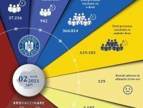 Români vaccinați COVID-19. Date actualizate 2 martie 2021
