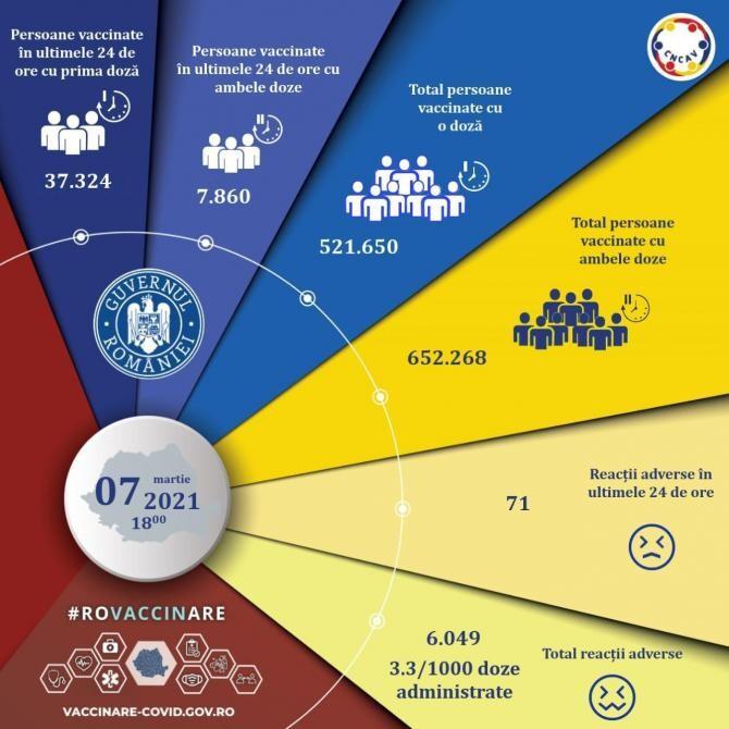 Persoane vaccinate COVID-19 în România. CNCAV, informații de ultimă oră