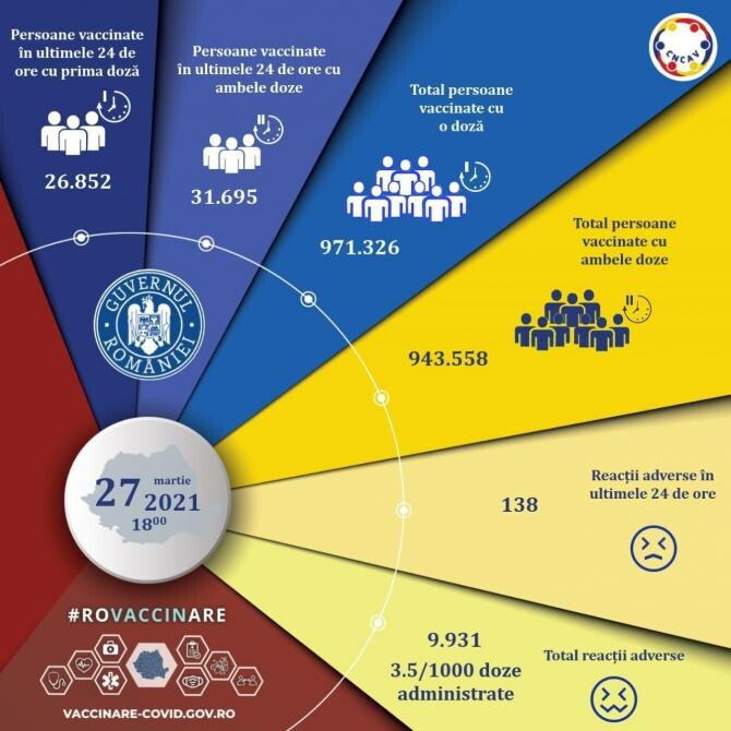 Români vaccinați împotriva Covid-19. Bilanț 27 martie / Foto CNCAV