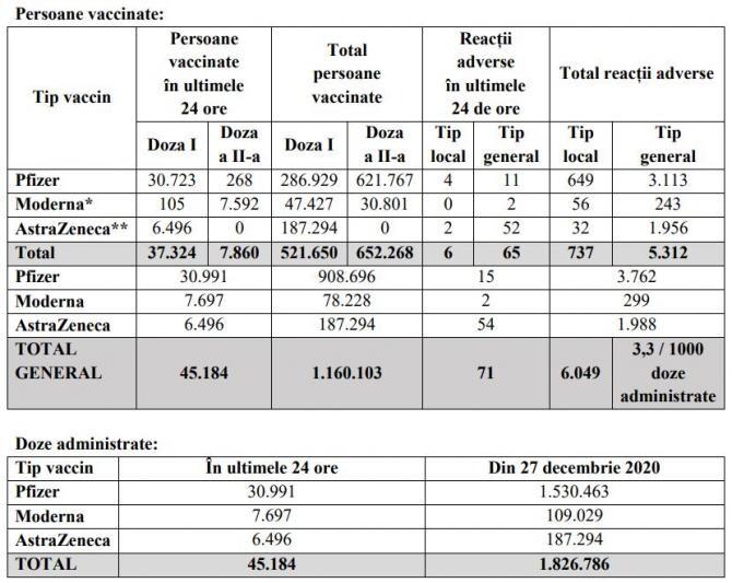 2. -imagine fara descriere- (tabel_coronavirus_vaccinare_7_martie_81152200.jpg)