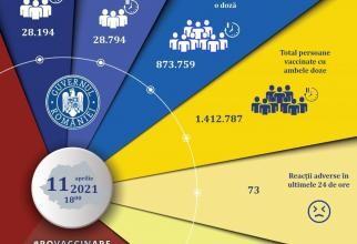 Vaccinare Pfizer, Moderna, AstraZeneca în România. Cifrele zilei, 11 aprilie