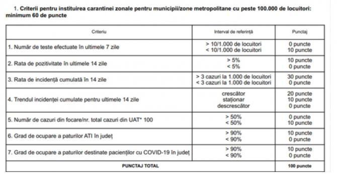 2. -imagine fara descriere- (criterii_carantina_monitor_20026100.jpg)