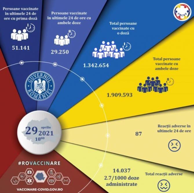 DOC// Ce vaccin preferă cetățenii români? Pfizer, Moderna sau AstraZeneca. Datele momentului