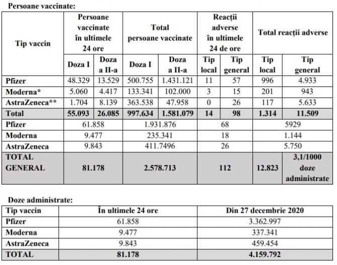 2. -imagine fara descriere- (tabel_vaccin_coronavirus_17_aprilie_45008500.jpg)