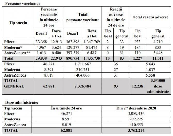 2. -imagine fara descriere- (tabel_vaccinare_12_aprilie_44699200.jpg)