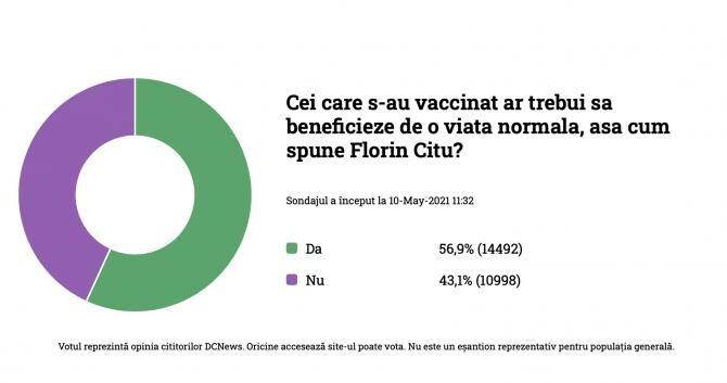 1. foto dcnew... (sondaj-normalitate-vaccinati_97478500.jpg)