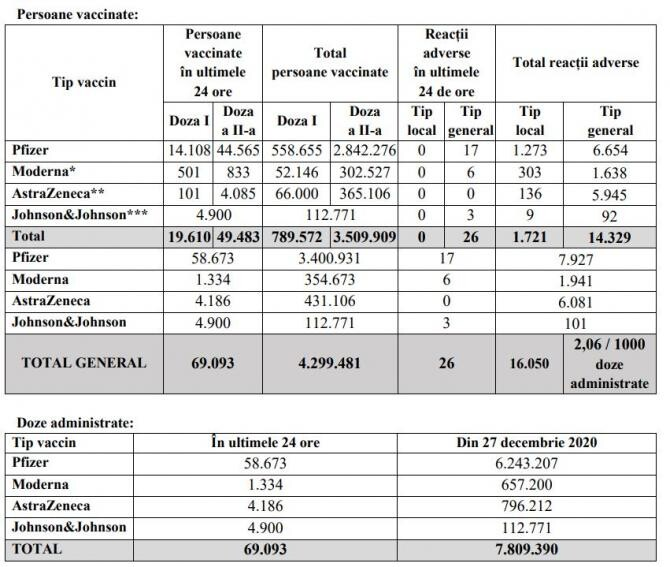 2. -imagine fara descriere- (tabel_vaccin_coronavirus_30_mai_03560500.jpg)