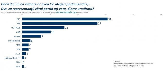 1. foto Faceb... (sondaj-sociopol-alegeri-procent-vot-palada_21868700.jpg)