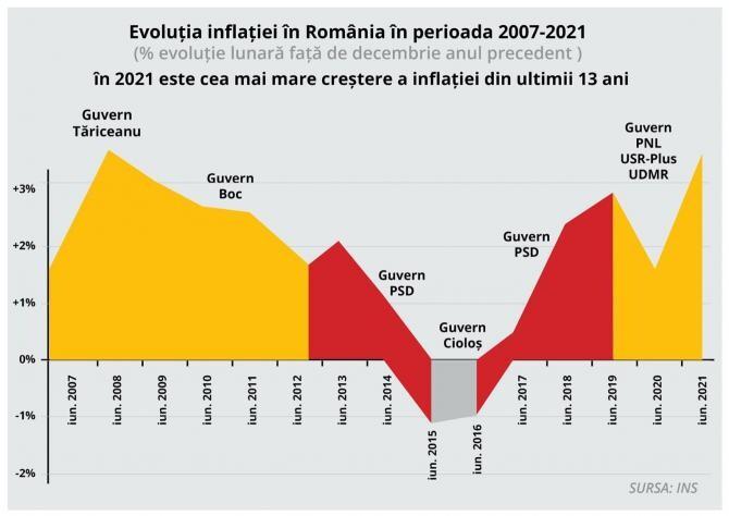 PSD: Primele 6 luni din 2021 au adus cea mai mare creștere de prețuri din ultimii 13 ani! / FOTO Facebook PSD